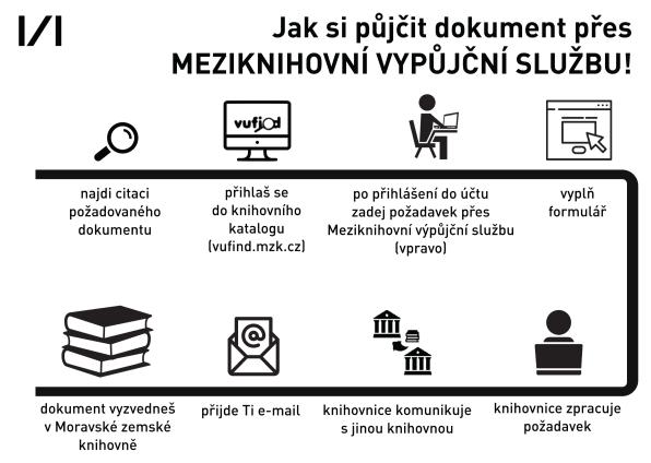Jak si půjčit dokument přes meziknihovní výpůjční službu